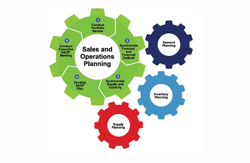 Implementación de Procesos S&OP